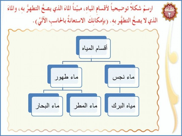 ارسم شكلا توضيحيا لأقسام مبينا الماء الذي يصح التطهر به
